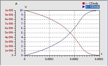 Dioden-Kapazität mit Datenblatt-Kennlinie    Jede Halbleiterdiode besitzt eine Sperrschichtkapazität. Der Wert dieser Kapazität ist abhängig von der anliegenden Sperrspannung. Dies nutzt man bei der sogenannten Kapazitätsdiode gezielt aus, um z.B. die Resonanzfrequenz eines Schwingkreises mittels einer veränderlichen Spannung einzustellen