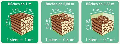 différence longueur des fibres/volume : la stère de bois