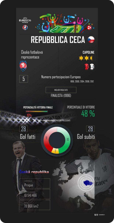 Euro 2016, Francia, France, Repubblica Ceca, Czech Republic, Gruppo D, Scheda presentazione, calcio, football.jpg