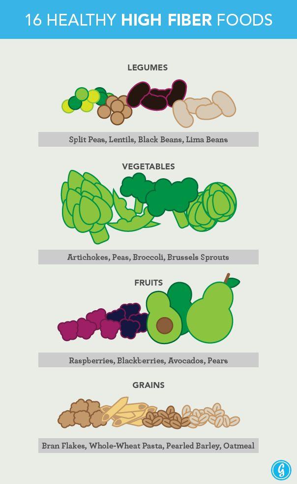 25+ best ideas about High fiber fruits on Pinterest | Fiber fruits ...