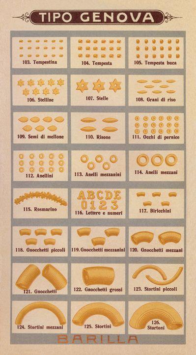 Italian Pasta shapes