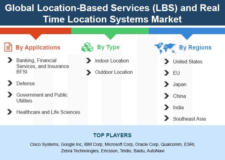 Global Location Based Services Lbs And Real Time Location