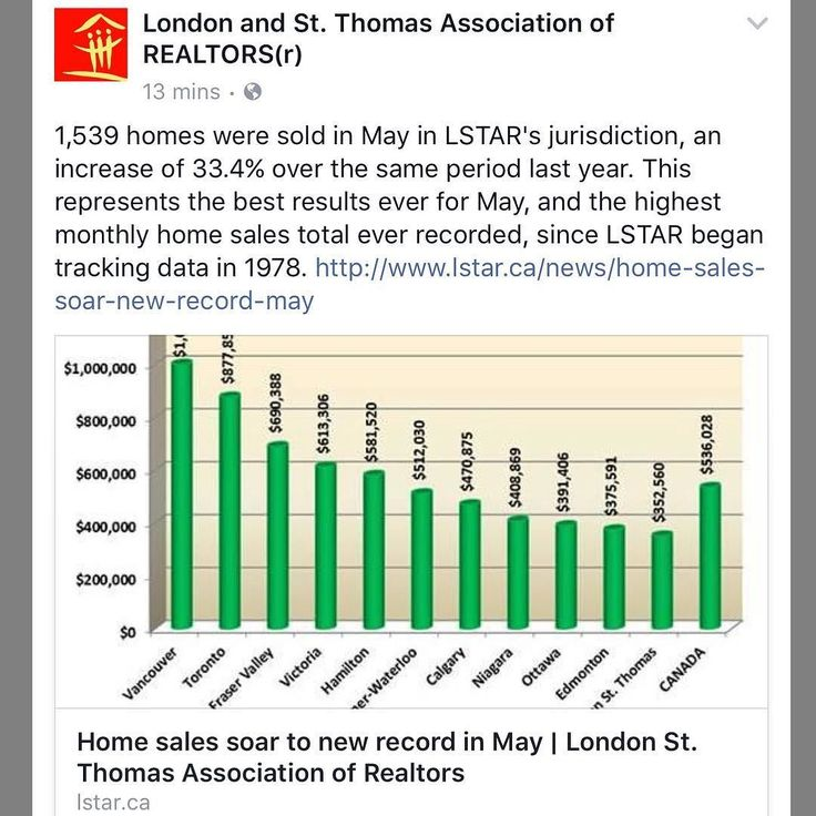 Crazy hot sales in london! Thinking of selling? Let's talk...www.kimcan.ca #realestate #ldnont #519london #homedecor #selling
