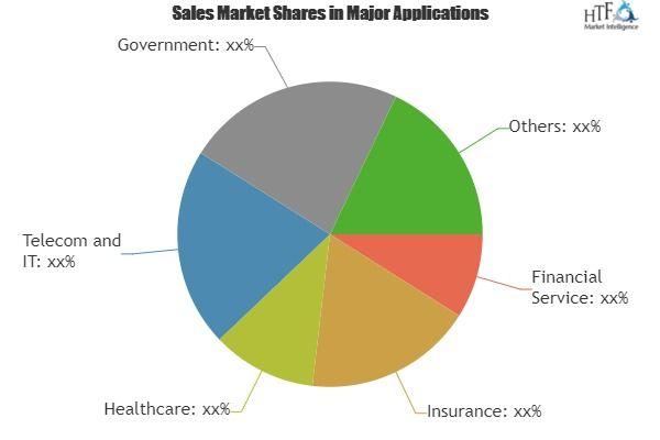 Virtual Server Market Emerging Trends Growing Popularity