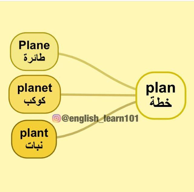 خرائط ذهنية English Language Learning Grammar English Words English Language Teaching