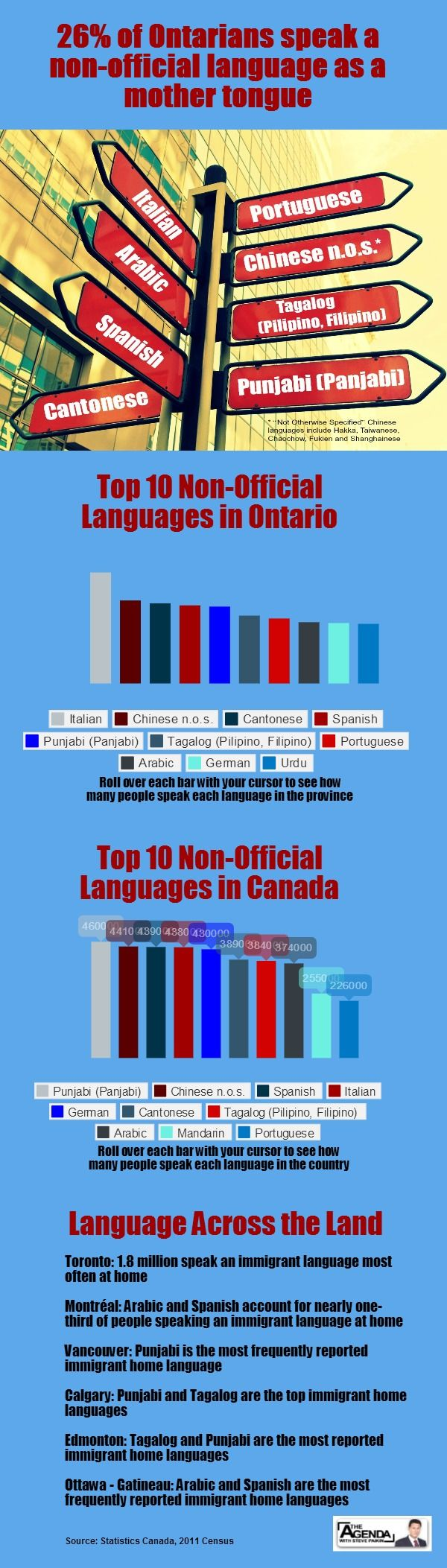 To get a better sense of the diversity of language in Ontario and just which languages are spoken most prevalently, take a look at this interactive graphic
