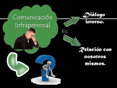 Comunicación Intrapersonal | La Comunicación