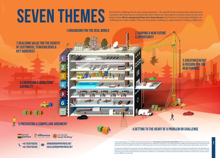 There's a number of themes that define the kind of work we do - there's 7 in fact