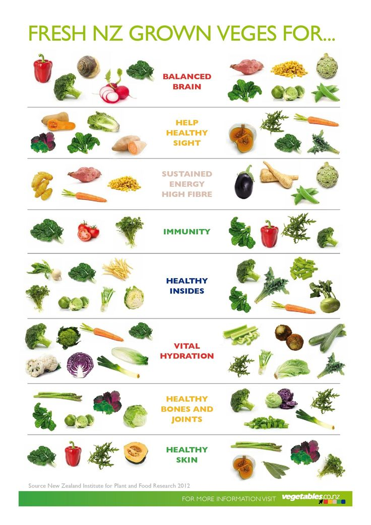 Veggies for your body