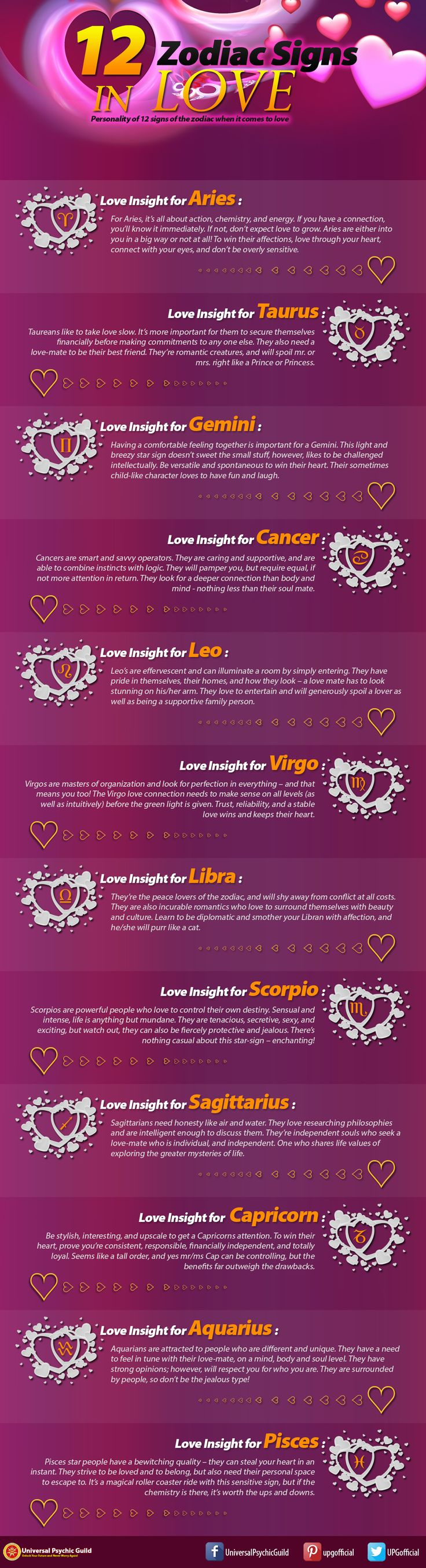 12 #ZodiacSigns LOVE Guide by PsychicGuild.com