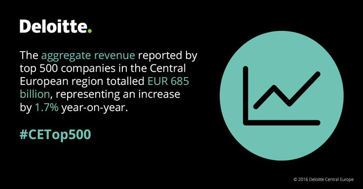 The aggregate revenue reported by top 500 companies in the Central European region totalled EUR 685 billion, representing an increase by 1.7 % year-on-year. CETop500 #Deloitte #CentralEurope #CE