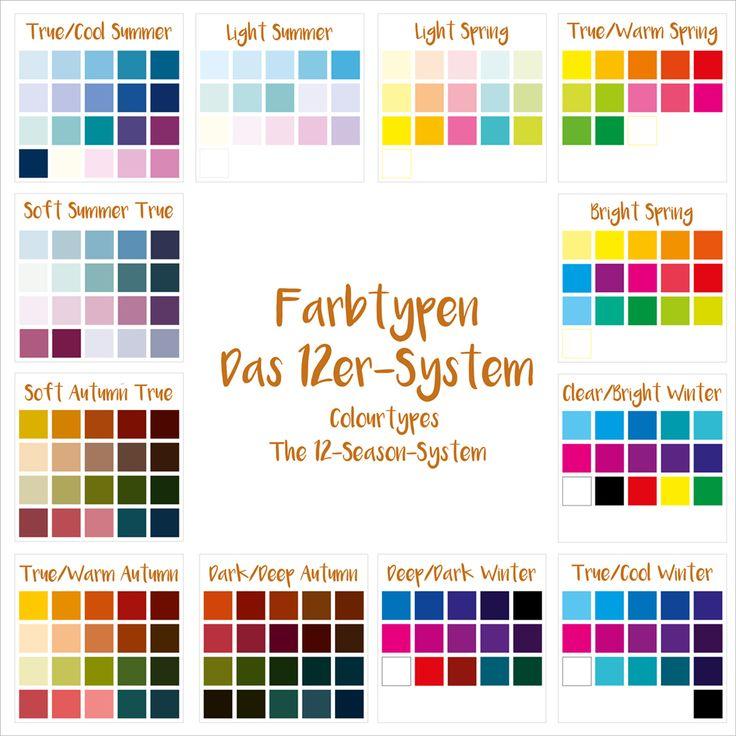 Und somit hallo zusammen, hier ist er nun endlich, denn auch viele, viele kleine Schritte führen zum Ziel: Hier ist der Folgeartikel zu den Farbtypen, die ich euch mit einer Einführung und dem 4er-System letztens schon vorgestellt habe. Das 4er-System unterteilt in Farbtypen, also Menschen die unterschiedliche Farbgruppen unterschiedlich gut tragen können. Den Sommertypen, dem …