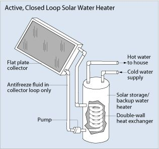How do solar hot water systems work? Check it out!