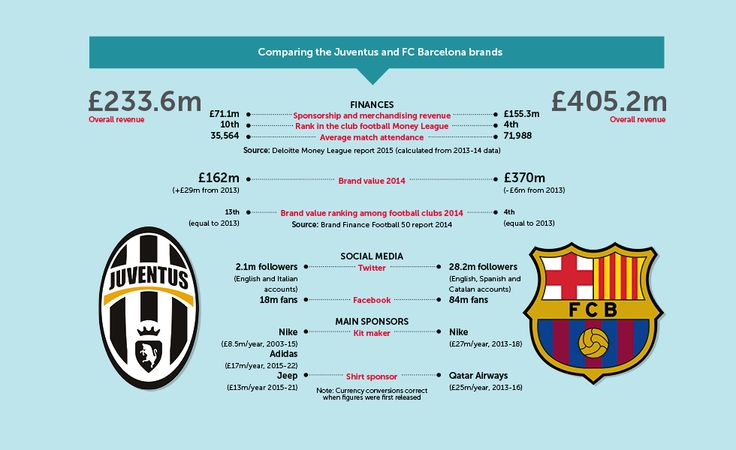 Barça trumps Juve in Champions League of marketing