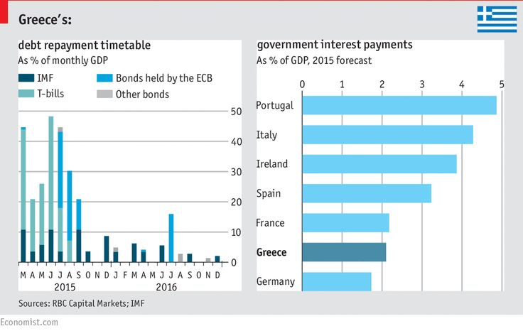 #Greece : #debt payment as % of monthly #GDP and country comparison
