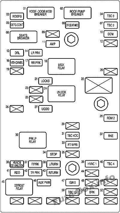Interior fuse box diagram: Chevrolet SSR (2003-2006