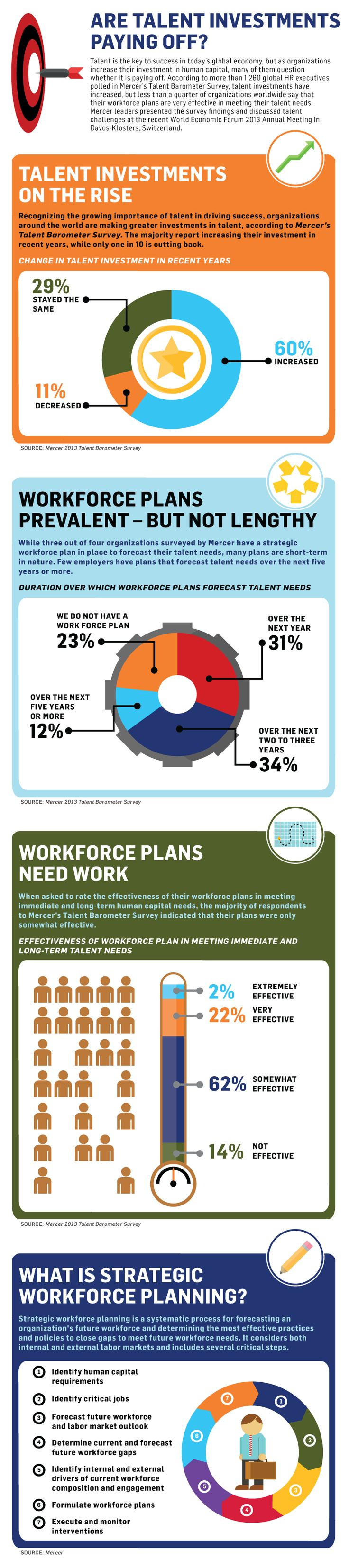 Best Workforce Planning Images On   Human Resources