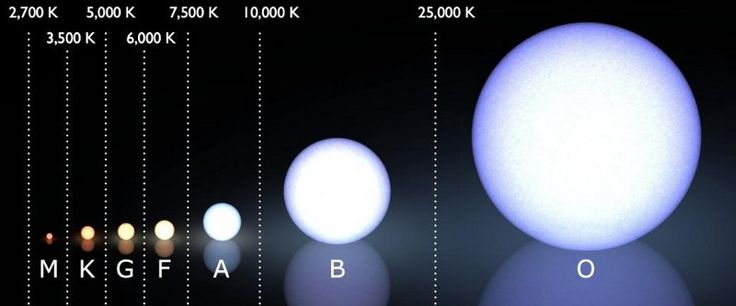 The (modern) Morgan–Keenan spectral classification system, with the temperature range of each star class shown above it, in kelvin. Image credit: Wikimedia Commons user LucasVB, additions by E. Siegel.