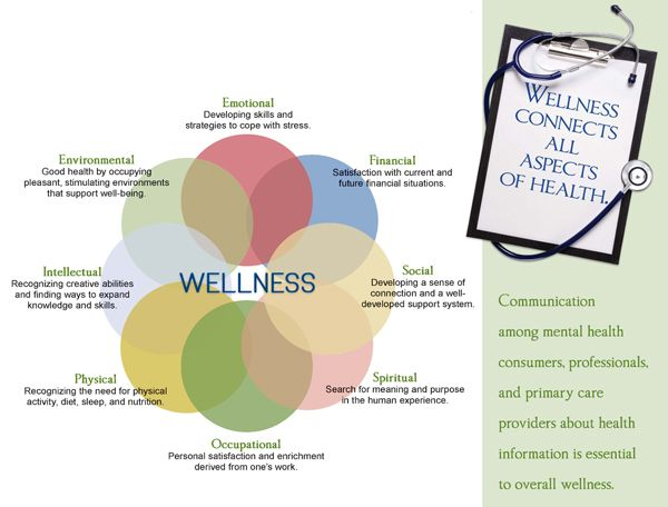 elements of health and wellness Blue elements blue elements a broad view of health and wellness with that in mind, blueelements takes a broader view of health.