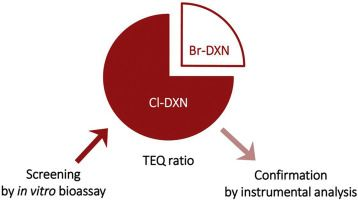 #ACA: Separate screening of brominated and chlorinated dioxins in field samples using in vitro reporter gene assays with rat and… #MassSpec