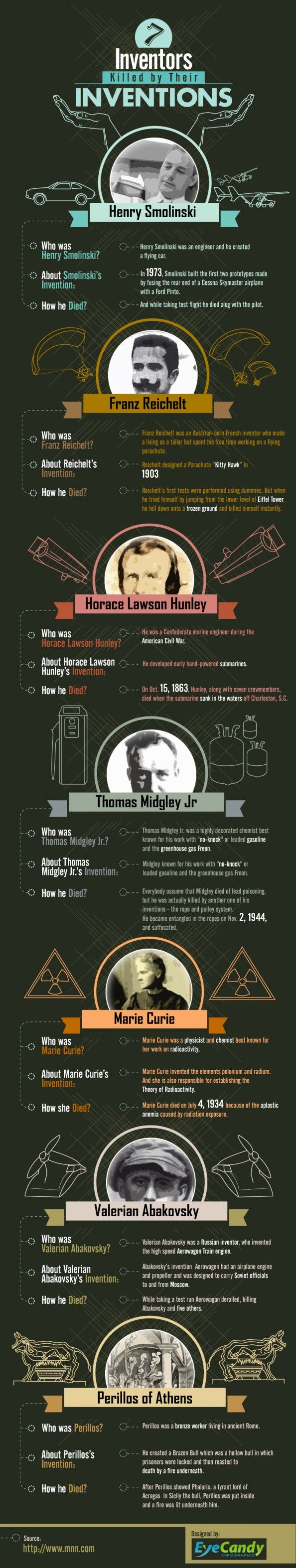 7 Inventors Killed by their Inventions