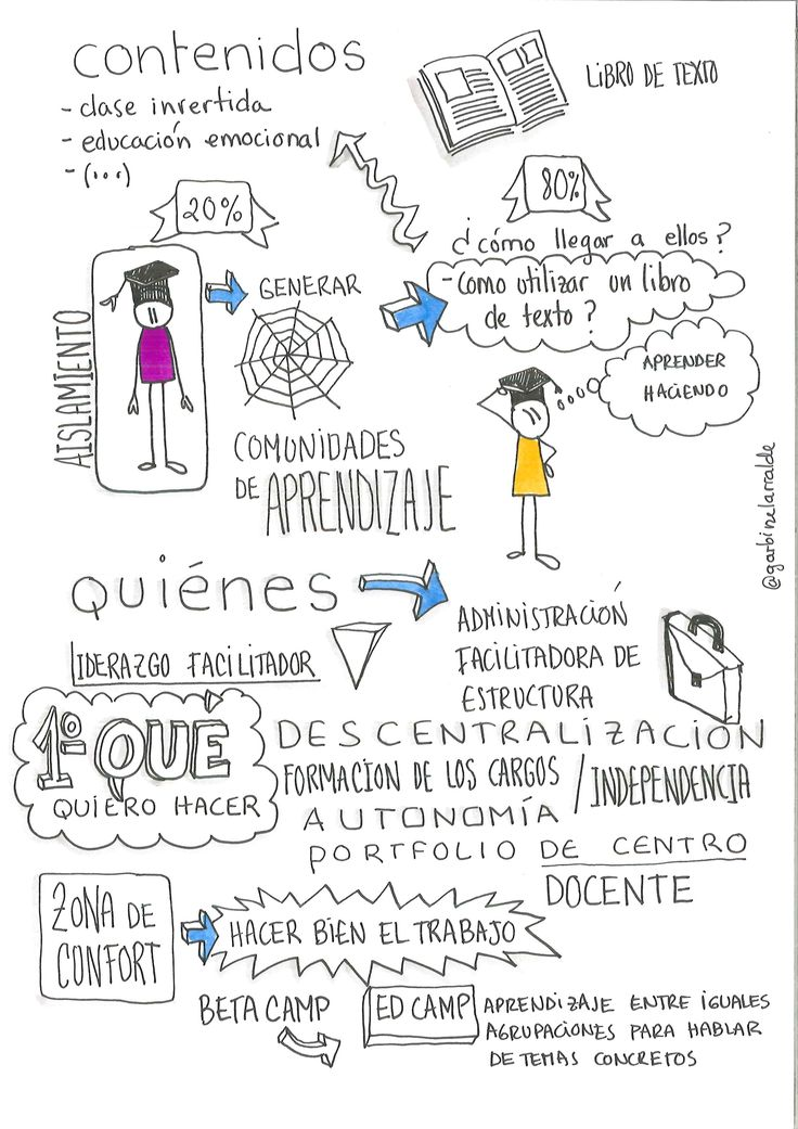 Visual Thinking en el bbppcita