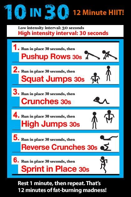 HIIT: 12 minutes of fat burning madness