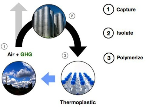 Newlight Turns Greenhouse Gases into High-Performance Biodegradable Plastic