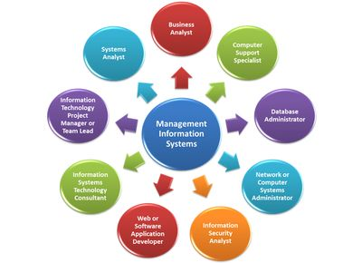 essays on management information systems Read this essay on management information systems come browse our large digital warehouse of free sample essays get the knowledge you need in order to pass your.