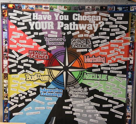 Bulletin board idea for Career and Technical Education. Shows all eight career pathways with LOTS of occupations for each area!