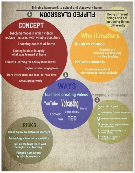 Flipped Classroom Visually Explained for Teachers | Master AIGEME : Web 2.0 et usages dynamiques | Scoop.it