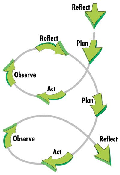This graphic represents the forward momentum that can be achieved through reflective practice. It is a cycle but one that is always making progress rather than just spinning around and around. Reflecting can metaphorically get your wheels to stop spinning in the mud and get that truck moving again!  A particularly New Brunswick metaphor for all of those educators who love going muddin' :)