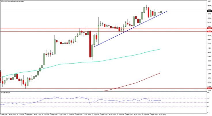 Crude Oil Prices Update: WTI Oil Crucial Trend Line Support - http://www.fxnewscall.com/crude-oil-prices-update-wti-oil-crucial-trend-line-support/1939508/