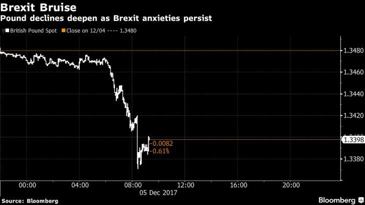 Pound Slumps Most in a Month, Gilts Advance on Brexit Conundrum    https://www.msn.com/en-gb/money/news/pound-slumps-most-in-a-month-gilts-advance-on-brexit-conundrum/ar-BBGff4E