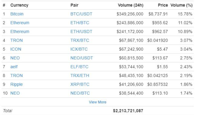 top 10 cryptocurrency coins to buy