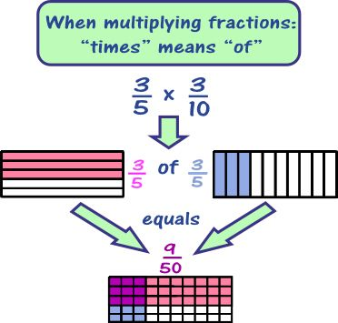 Fraction multiplication using fraction rectangles for help students visualize multiplying fractions.