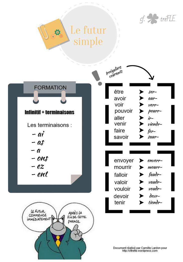 Leçon futur simple - http://cftrefle.wordpress.com