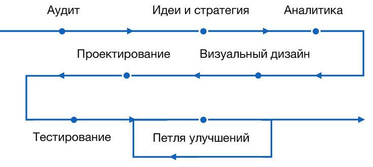Конверсионный дизайн: создание онлайн-сервисов, которые искренне полюбят пользователи / Блог компании 1С-Битрикс / Хабрахабр