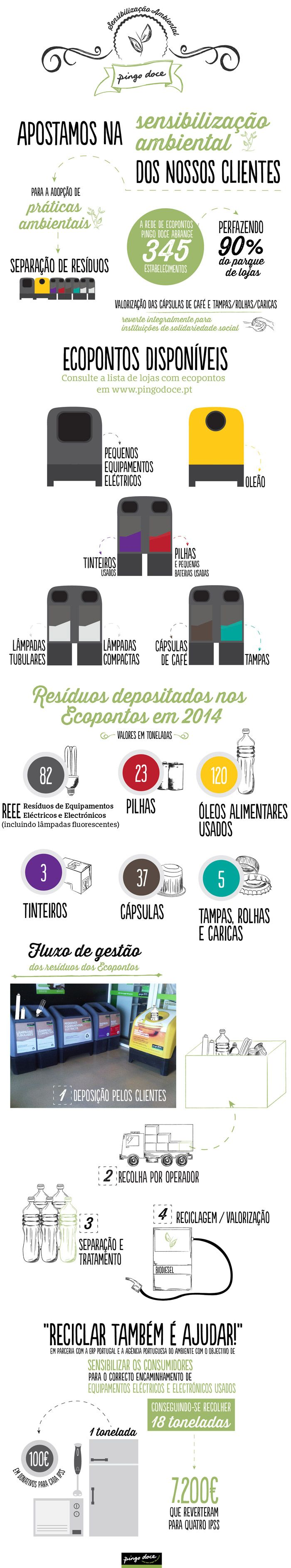 Infografias Pingo Doce: Ecopontos das nossas lojas e como funciona o nosso serviço de reciclagem