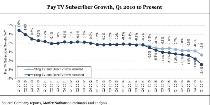 米国有料ケーブルテレビの契約数史上最悪の激減