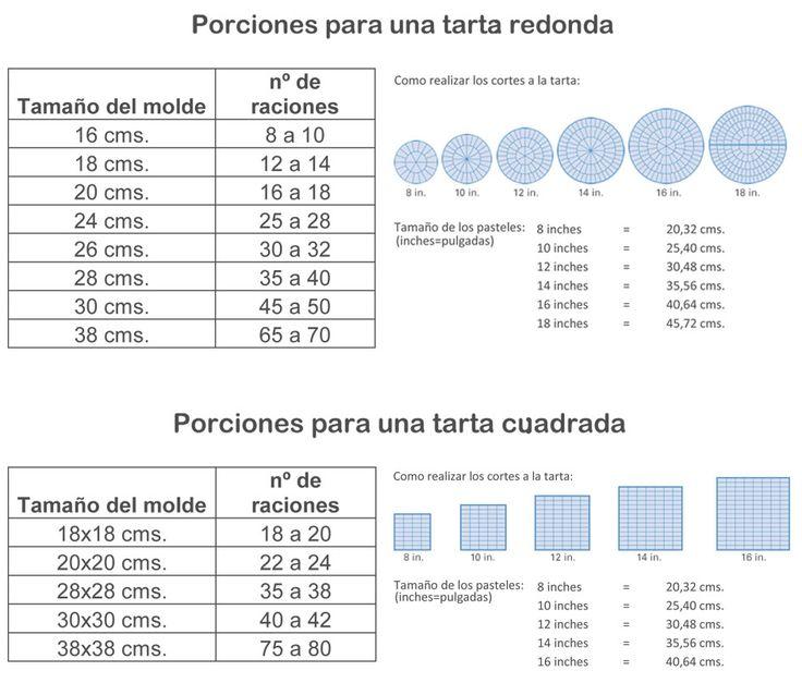 PESOS Y TEMPERATURAS       ...     ABREVIACIONES     c/s = cucharada sopera    c/p = cucharada de postre    c/c = cucharada de caf...