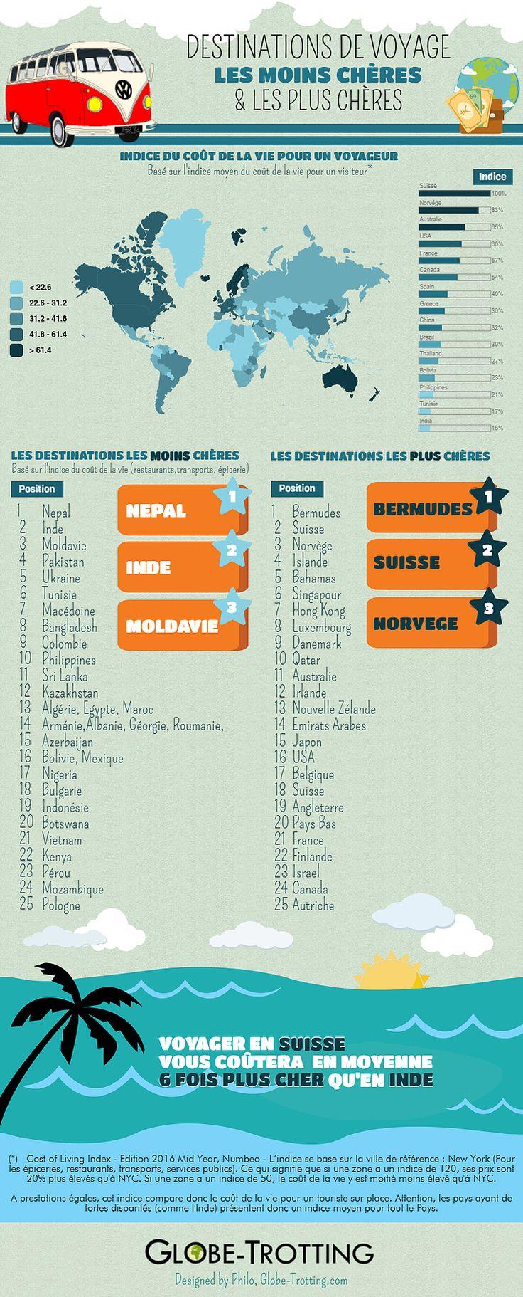 Voici un aperçu des destinations où le coût de la vie est le plus bas ou le plus élevé au Monde.Afin de vous aider à savoir si votre envie de voyage