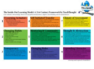 A 21st Century Learning Model