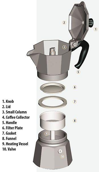 bialetti coffee percolator