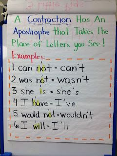 Contraction Anchor Chart