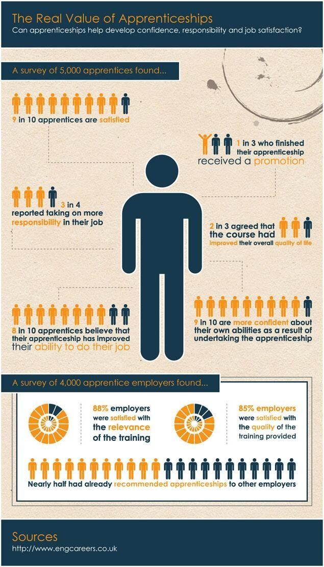 The real value of #Apprenticeships | www.avtl.co.uk