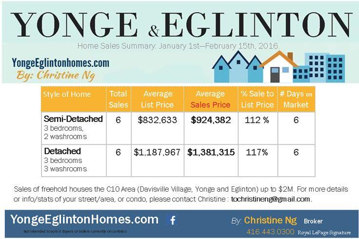 Davisville Village and Yonge and Eglinton: Home Sales Update 2016. Jan-Feb.15th  http://yongeeglintonhomes.com/