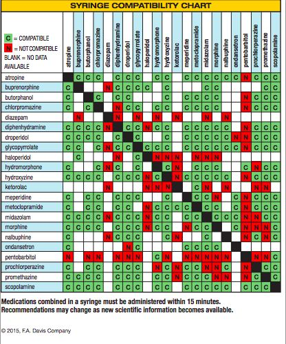 Best 25+ Compatibility chart ideas on Pinterest Zodiac signs - compatibility charts