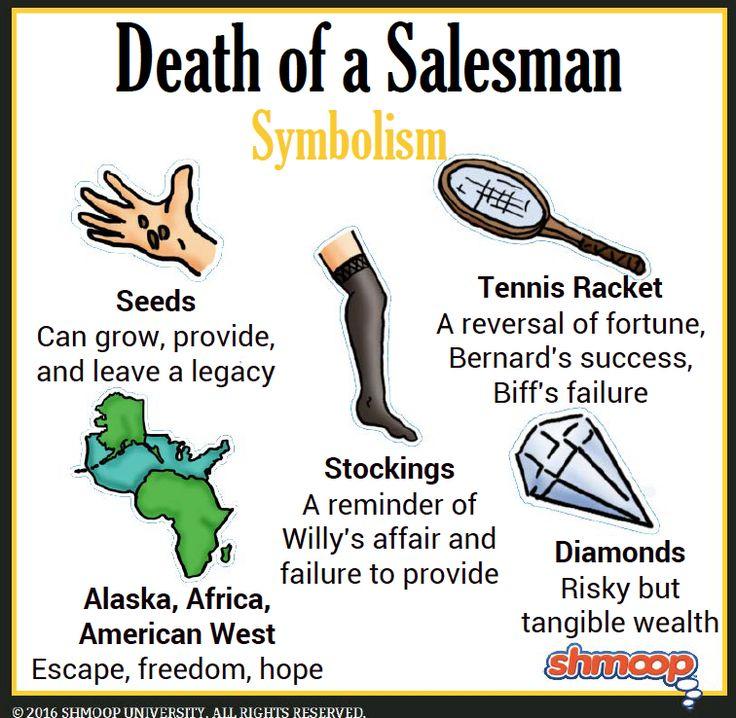 Symbolism in Death of a Salesman