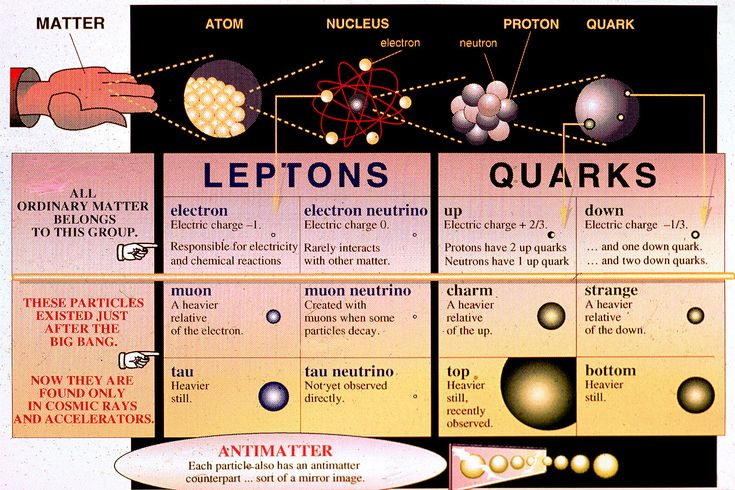 Physics is the study of matter, its composition and energy. Scientists have attempted to explain how matter comes into existence and how it operates for thousands of years. It is now known that all matter is composed quarks and leptons, elementary particles that combine in different ways to create the matter we live with everyday.